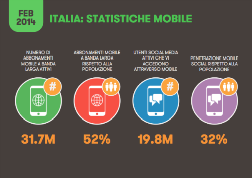 Smartphone e tablet in Italia - fonte: www.wired.it