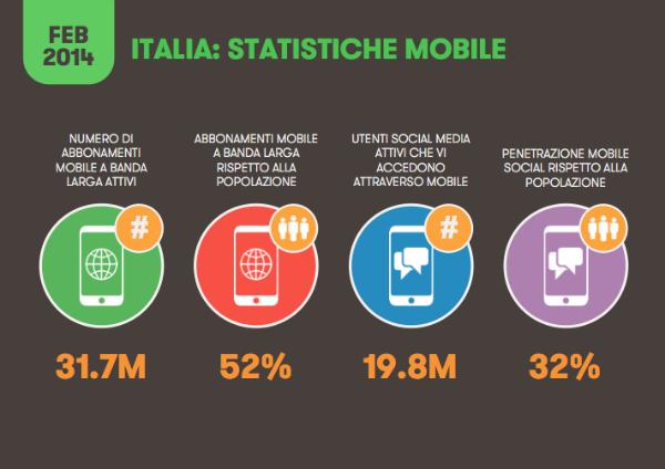 Smartphone e tablet come vedono il tuo sito socialwebmax for Italia mobile