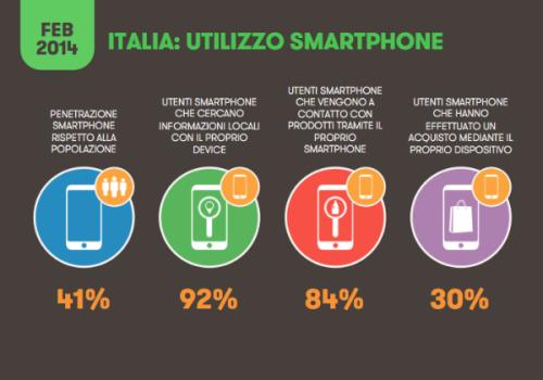 Smartphone e tablet, utilizzo in Italia nel 2014 - Fonte www.wired.it
