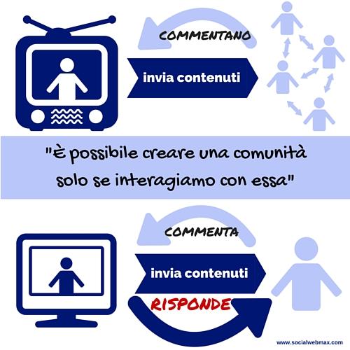 Social Network, serie TV e fedeltà 04 - SocialWebMax