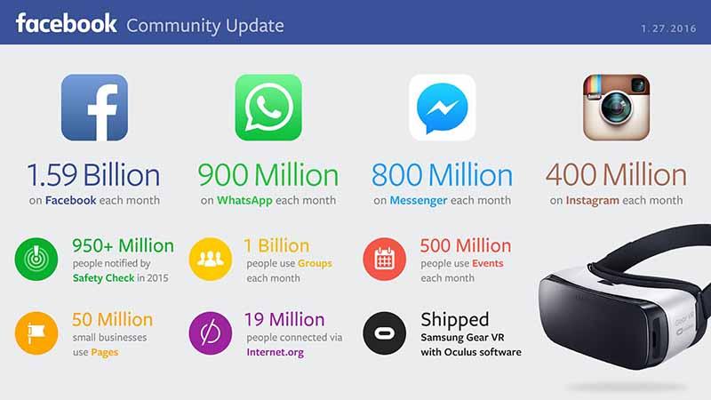 Facebook e la deriva autoritaria - Facebook utenti Novembre 2016 - SocialWebMax