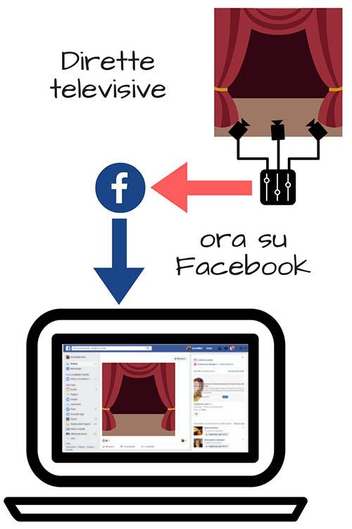 Dirette Televisive su Facebook - SocialWebMax