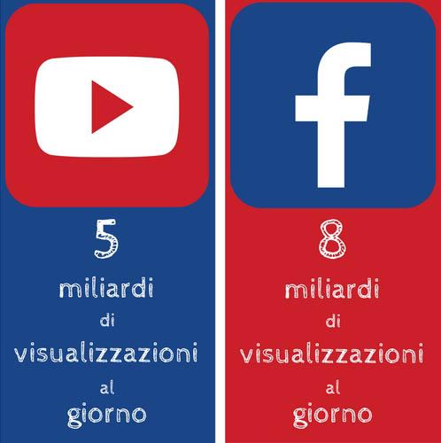 Youtube vs Facebook visualizzazioni - SocialWebMax