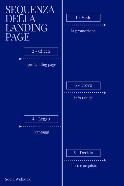 sequenza landing page - SocialWebMax
