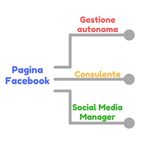 Gestione Pagina Facebook autonoma, consulente o Social Media Manager - SocialWebMax