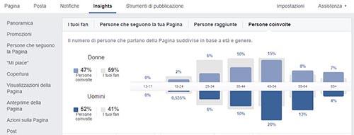 Le Officine del Pozzo Facebook incremento 3 - SocialWebMax