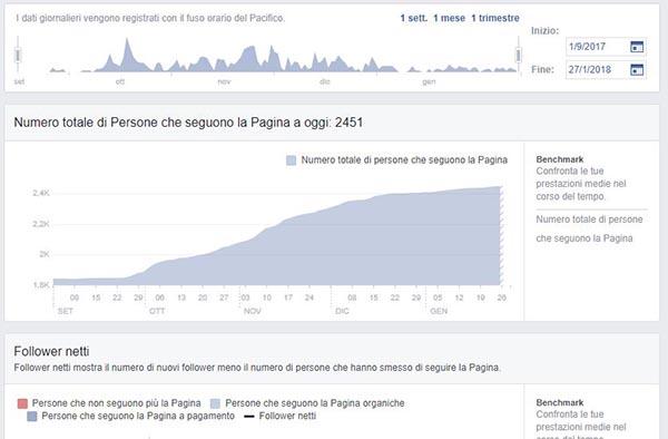 Le Officine del Pozzo Facebook incremento 5 - SocialWebMax